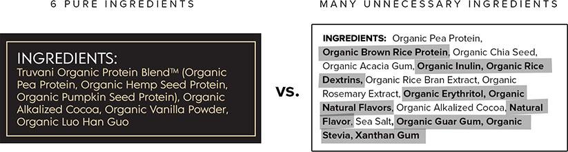 Lies, Damned Lies, and Ingredient Labels: How We Made The Best