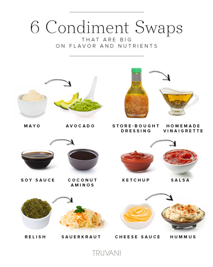 This not that condiments swaps infographic